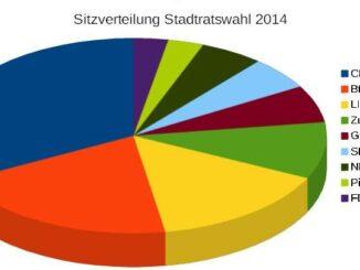Sitzverteilung Stadtrat Görlitz 2014