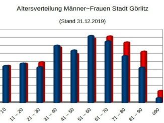 Altersverteilung-Maenner-Frauen-Stadt-Goerlitz
